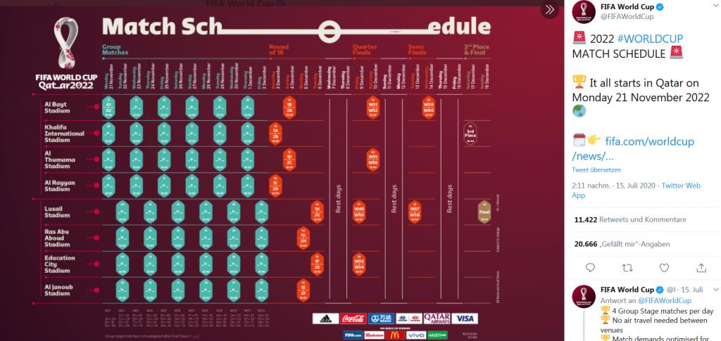 Spielplan der WM 2022