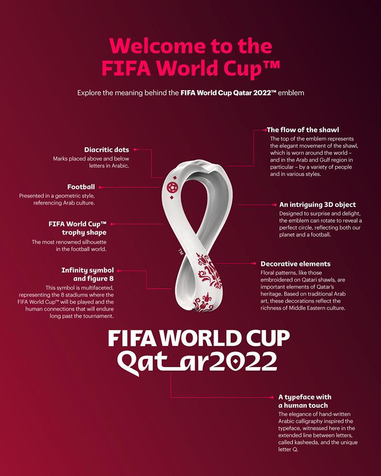 Infografik zum WM 2022 Logo